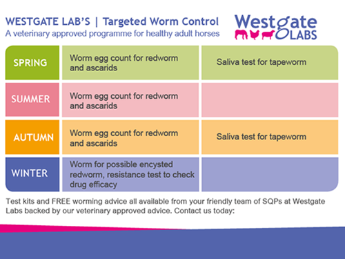 Targeted worming