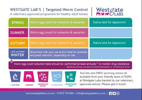 Targeted Worming Programme